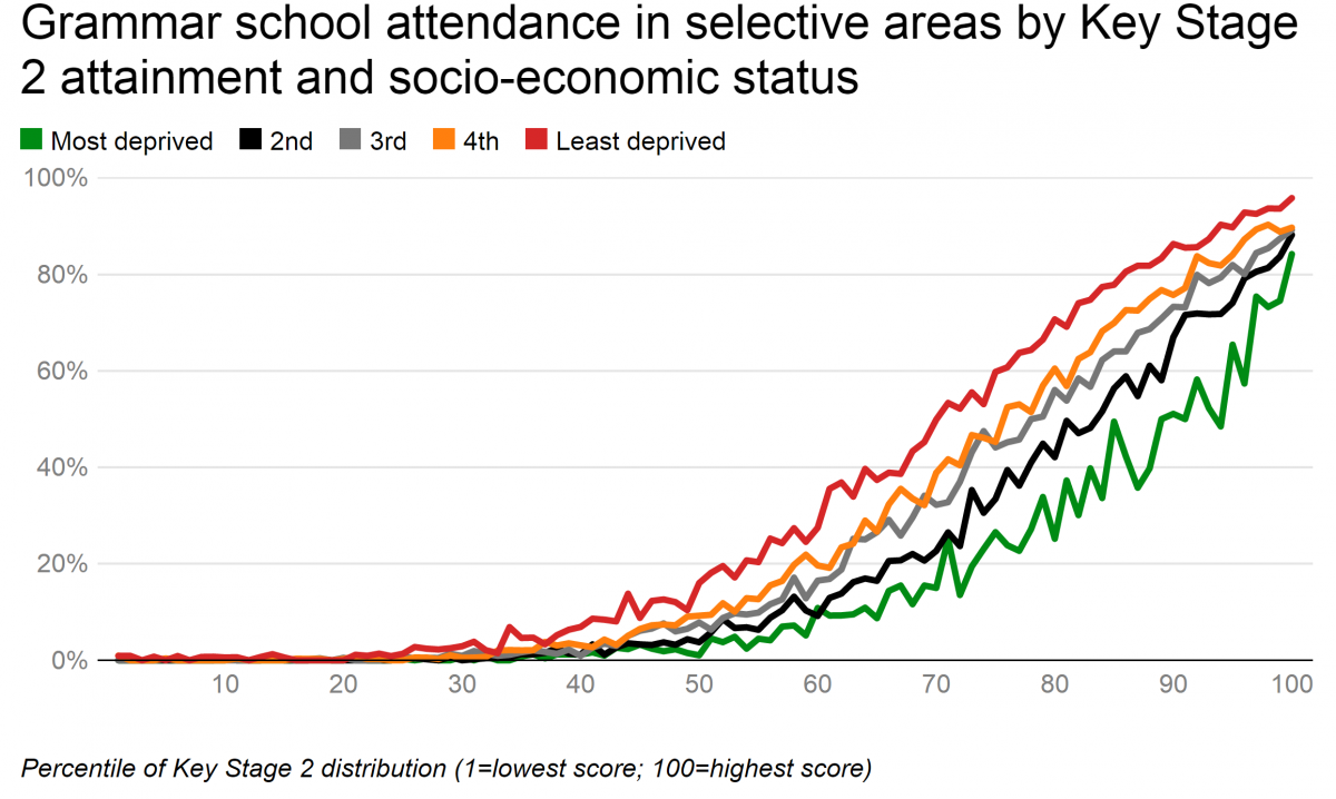 Grammar Schools: The chart that says it all | Local Schools Network