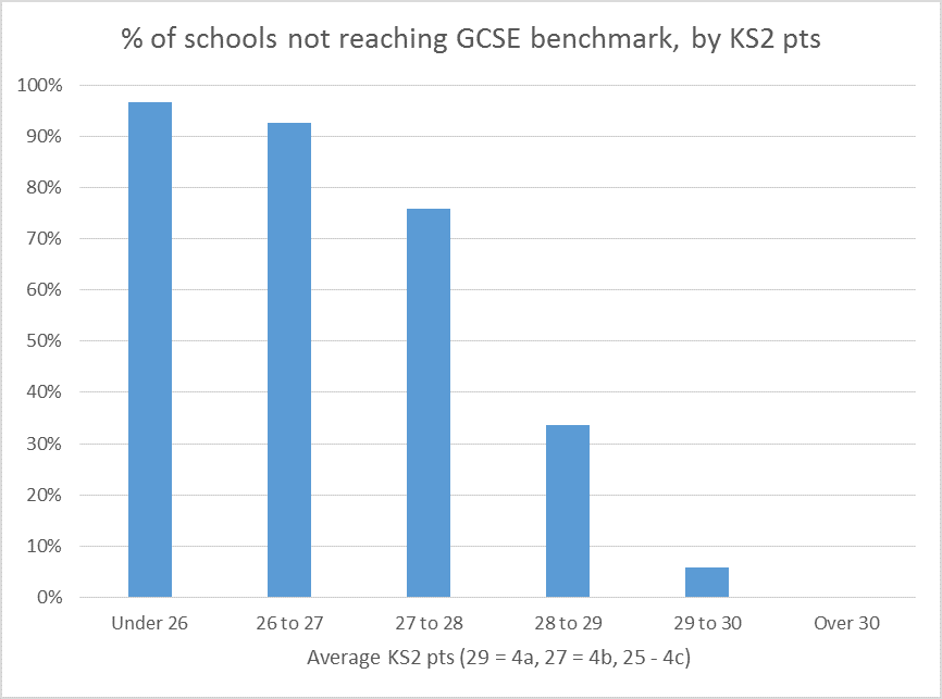 GCSE benchmark KS2 pts