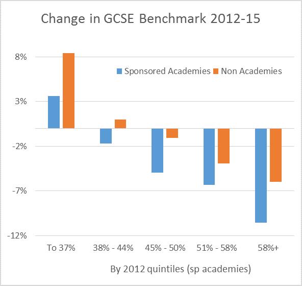 GCSE comparison 2012 2015